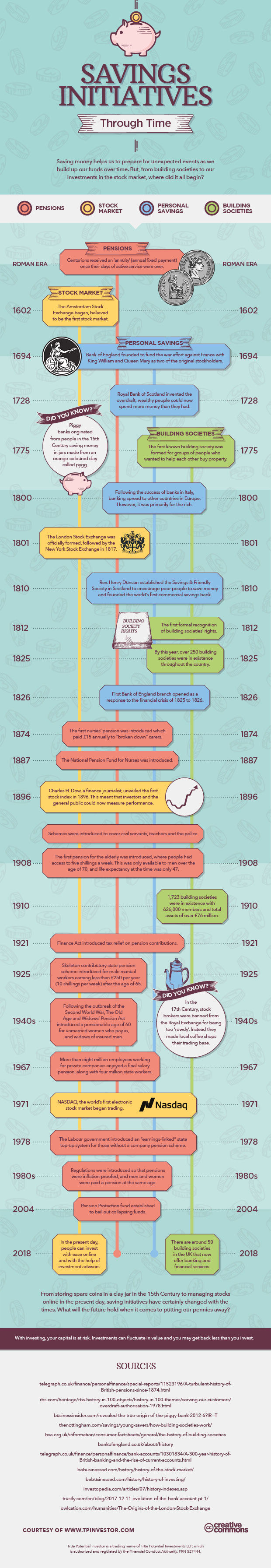 Savings Initiatives Through Time - infographic